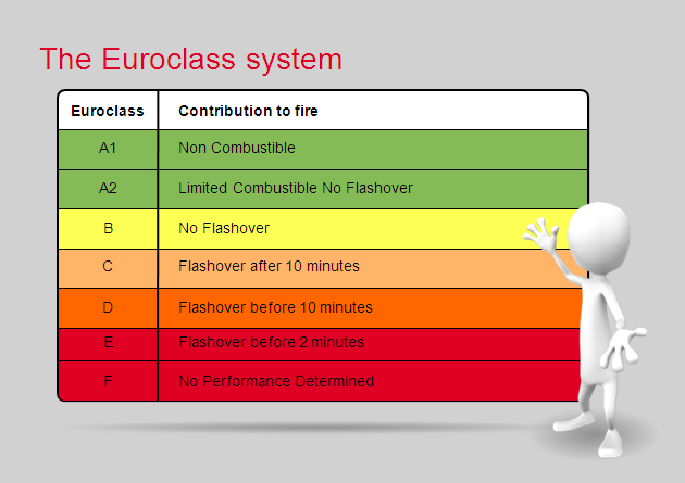 How to evaluate fire safety rockwool bulgaria for Rockwool fire rating